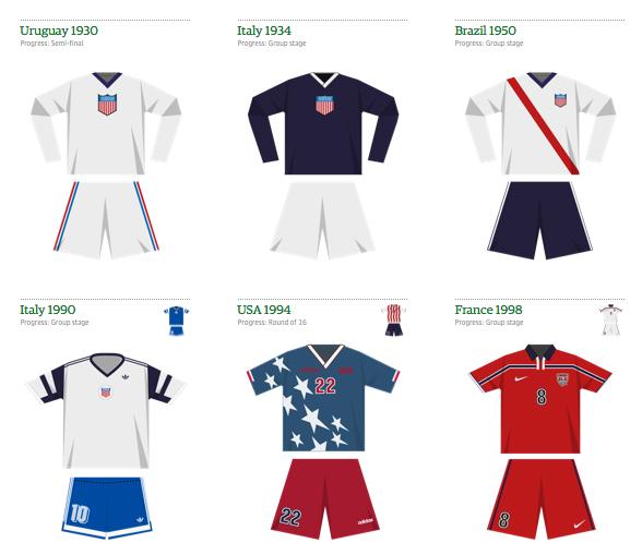 UnitedStates-SoccerJerseys